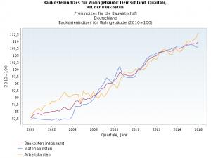 Baukosten, Bildquelle: Statistisches Bundesamt